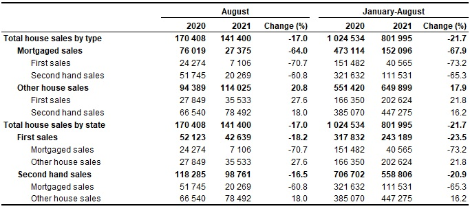 Number of House Sales August 2021