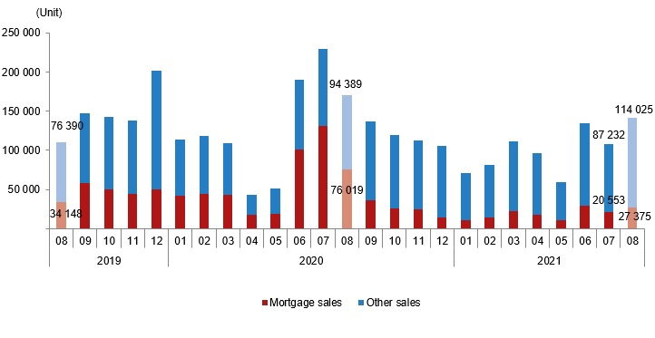 House sales by type, August 2021