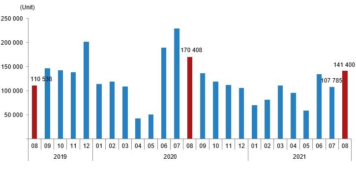 House Sales Statistics, August 2021