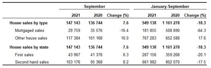 Listing Turkey Number of House Sales August 2021
