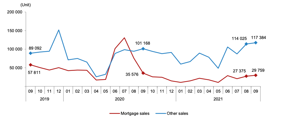 Listing Turkey - House sales by type, September 2021
